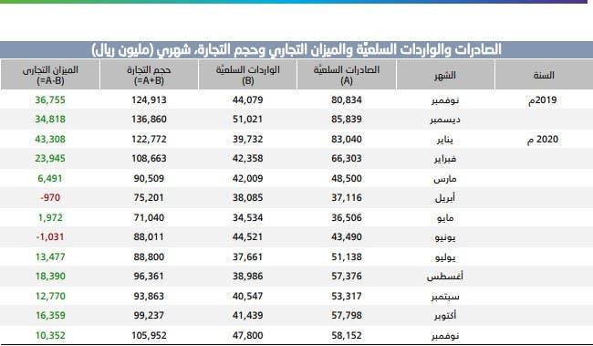 بيانات التجارة الخارجية السعودية الصادرة عن الهيئة العامة للإحصاء