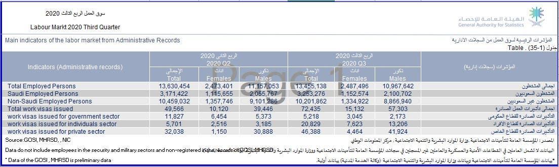 شاخص های بازار کار در عربستان سعودی تا پایان سه ماهه سوم سال 2020