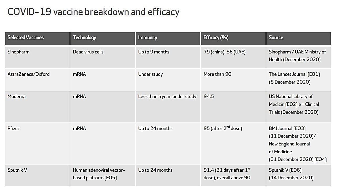 COVID-19 vaccine breakdown and efficacy chart