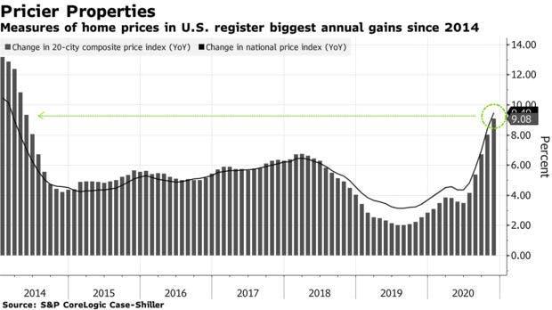 تطور أسعار العقارات في الولايات المتحدة