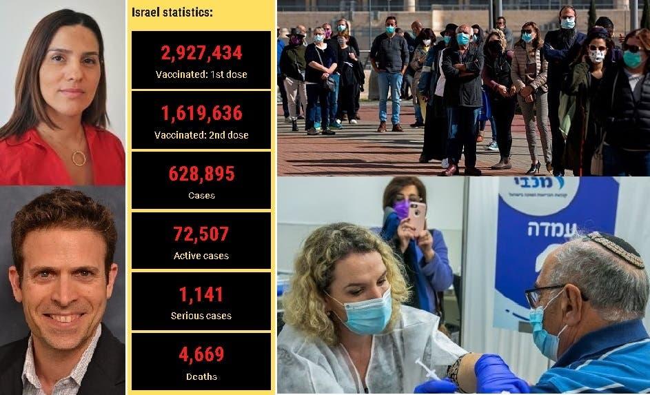 أكثر من 4 ملايين و500 ألف تم تطعيمهم حتى أمس، وصورتان لأنات إيكا زوهار والبروفسور إيال ليشم