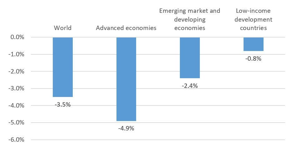 Real GDP growth in 2020 by economy type (source: IMF)