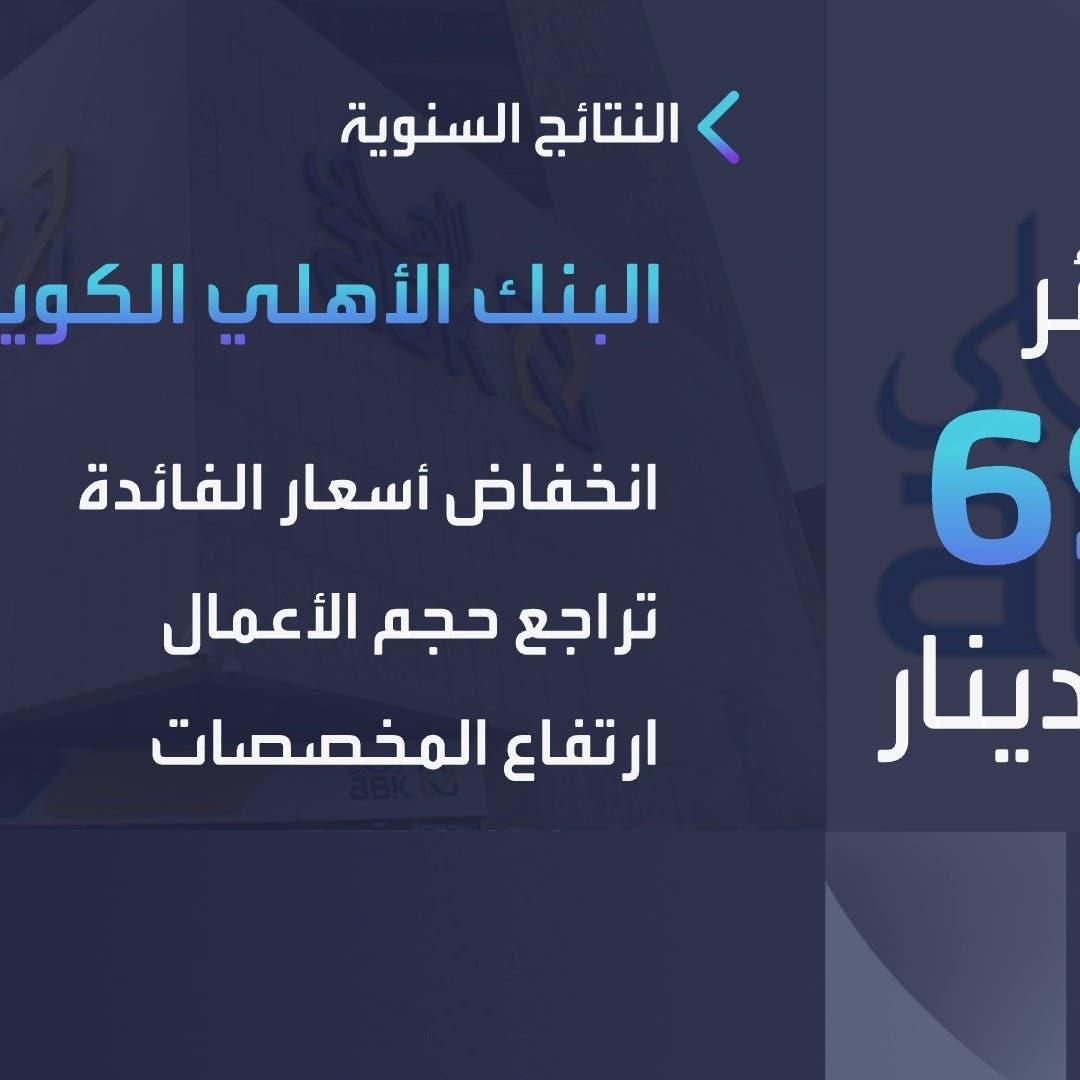 الأهلي الكويتي يتحول لخسائر 69.7 مليون دينار في 2020
