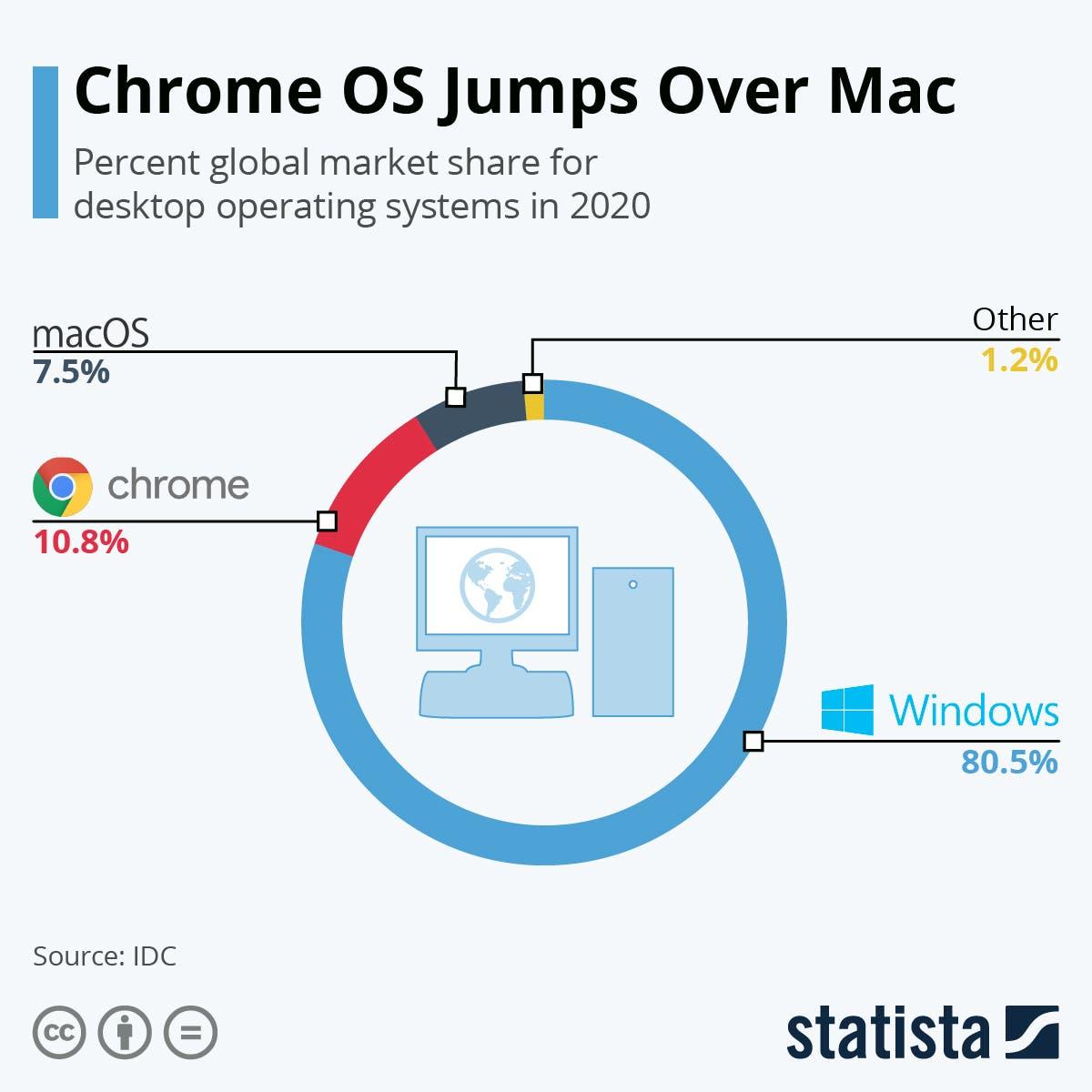 أنظمة التشغيل