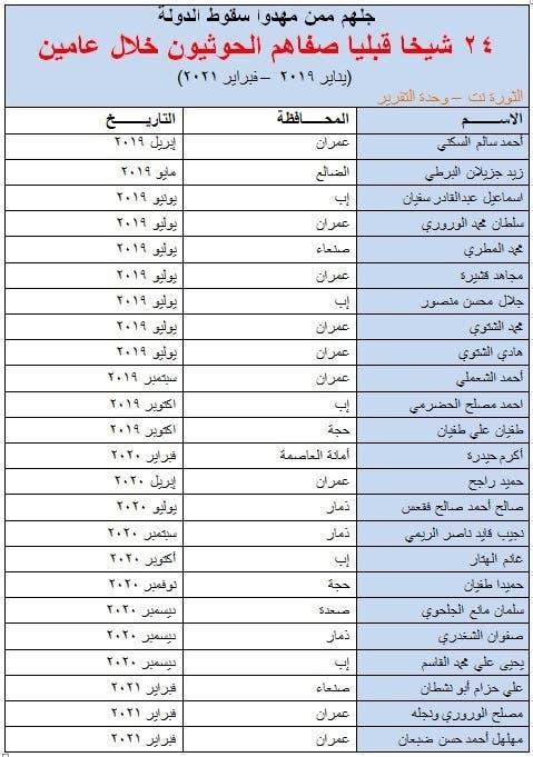 قائمة بأسماء 24 شيخا قبليًا صفاهم الحوثيون نشرها الموقع