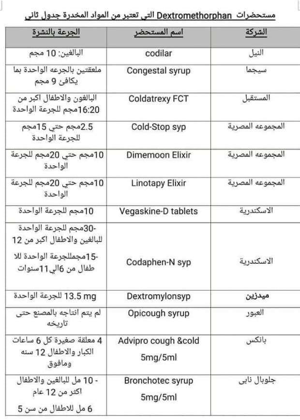 قائمة الأدوية المدرجة بجدول المخدرات