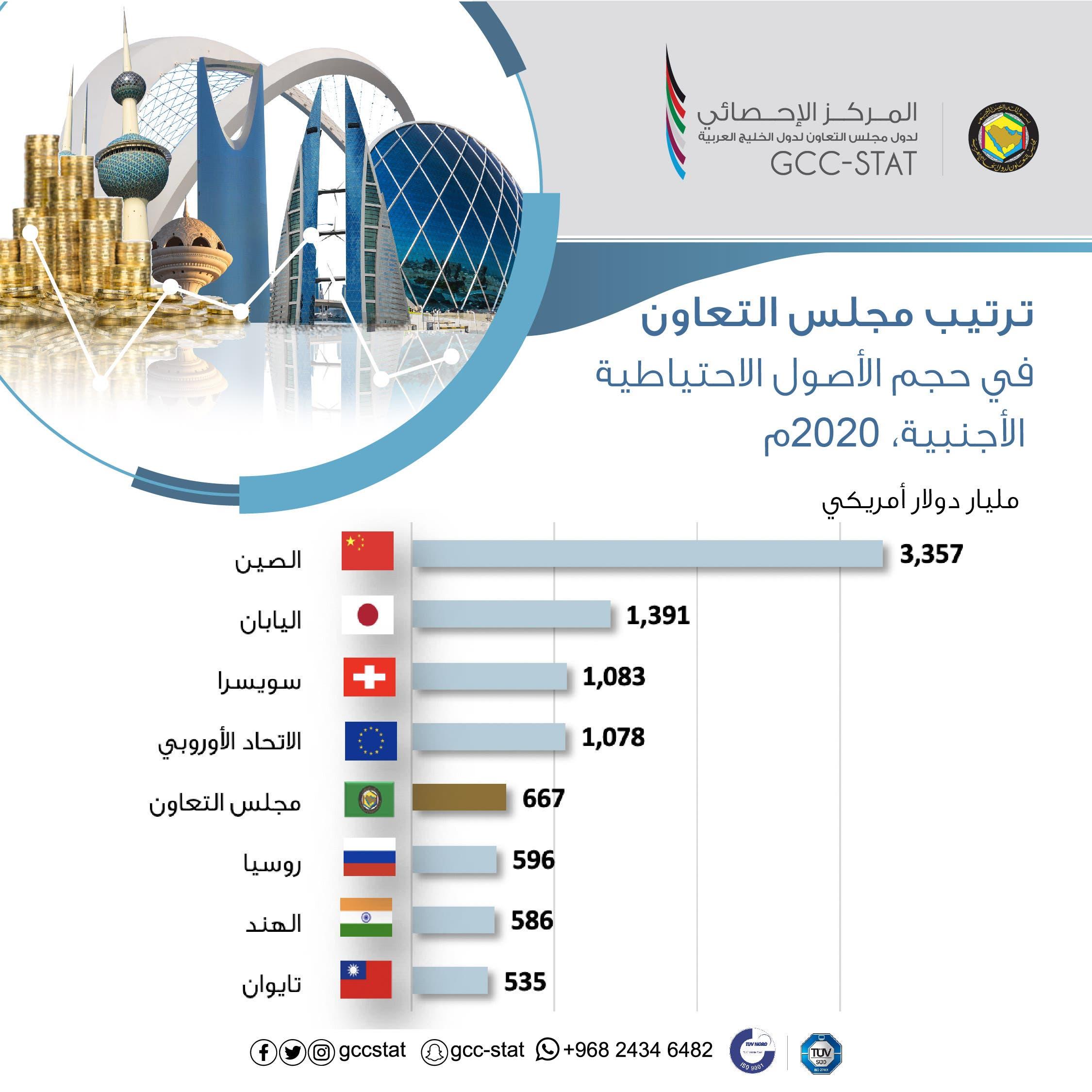 ترتيب مجلس التعاون في حجم الأصول الاحتياطية الأجنبية