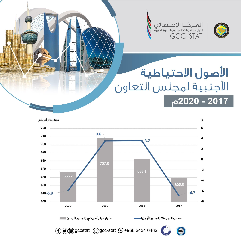 الأصول الاحتياطية الأجنبية لدول الخليج