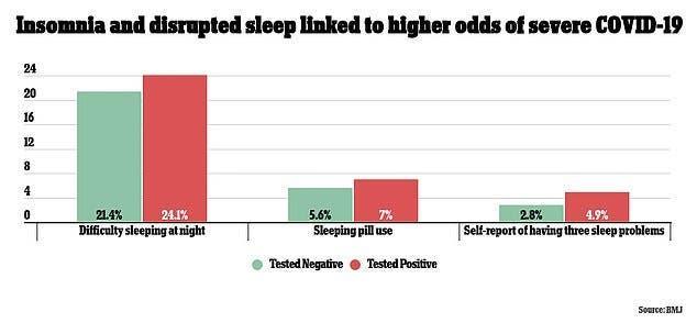 کم خوابی و خستگی باعث افزایش خطر ابتلا به کووید 19 میشود