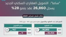 السعودية.. 28% نمو التمويل السكني الجديد للأفراد خلال فبراير