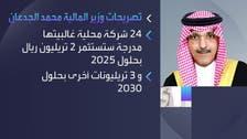 24 شركة محلية تستثمر 5 تريليونات ريال في السعودية بحلول 2030