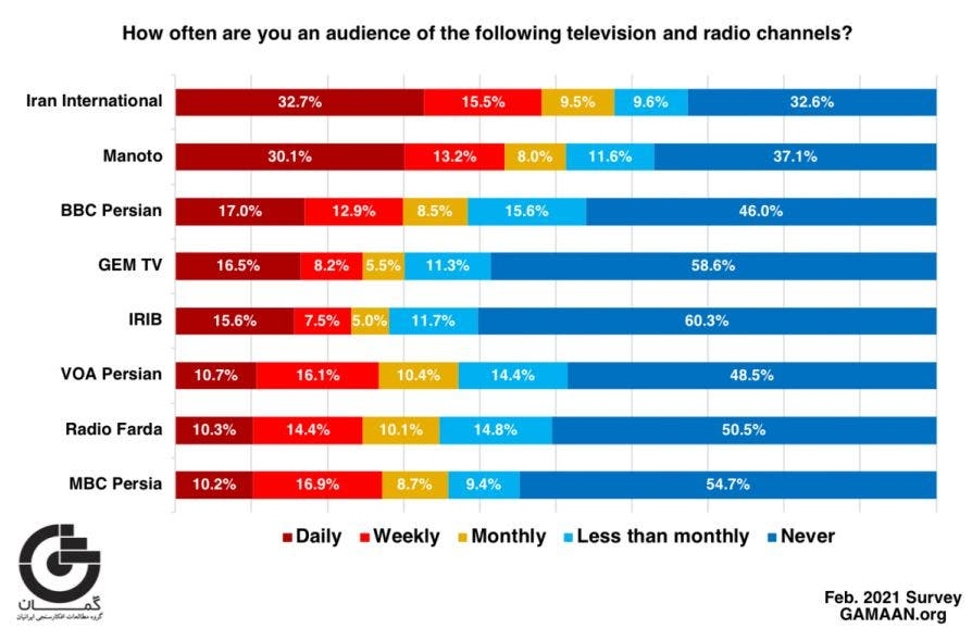 A survey question dealt with the extent to which respondents watched and  listened to the various television channels and radio stations. (GAMAAN.org Survey)