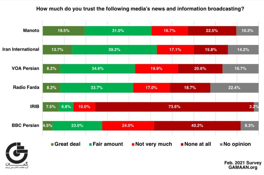 Respondents were also asked about their trust in the news and information provided  by various media. (Survey GAMAAN.org)