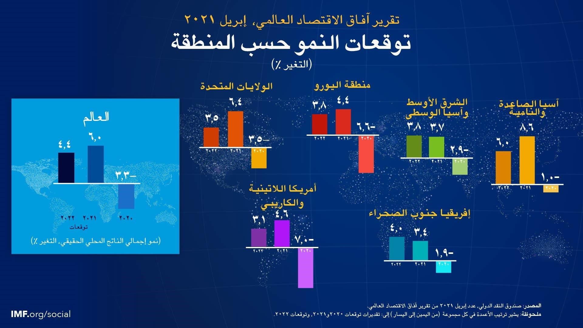 توقعات صندوق النقد الدولي حسب المنطقة