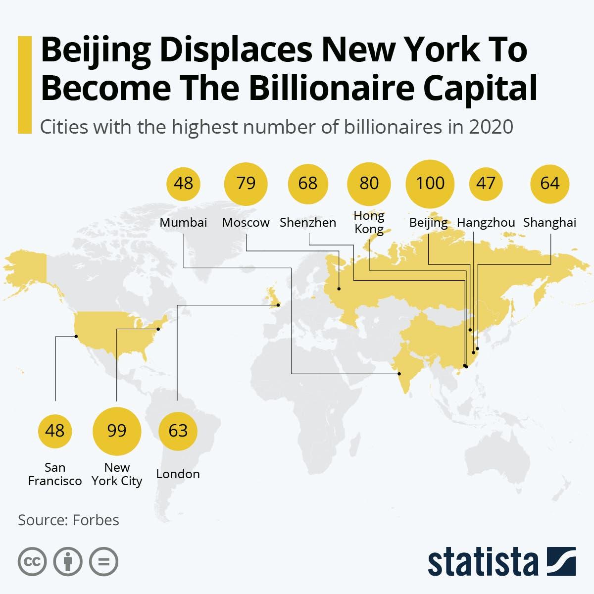 مدن المليارديرات