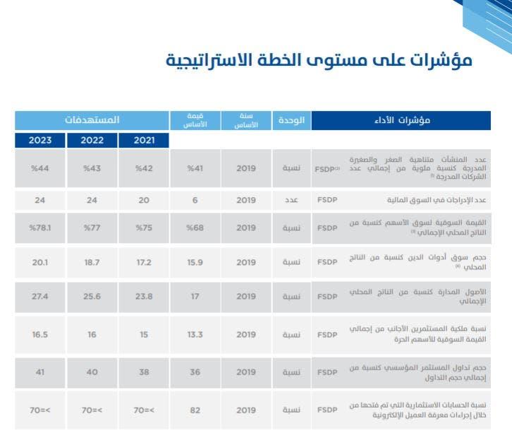 مؤشرات مستهدفة لهيئة سوق المال السعودية