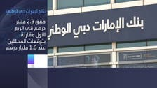 """أرباح """"الإمارات دبي الوطني"""" الفصلية ترتفع 12% إلى 2.3 مليار درهم"""