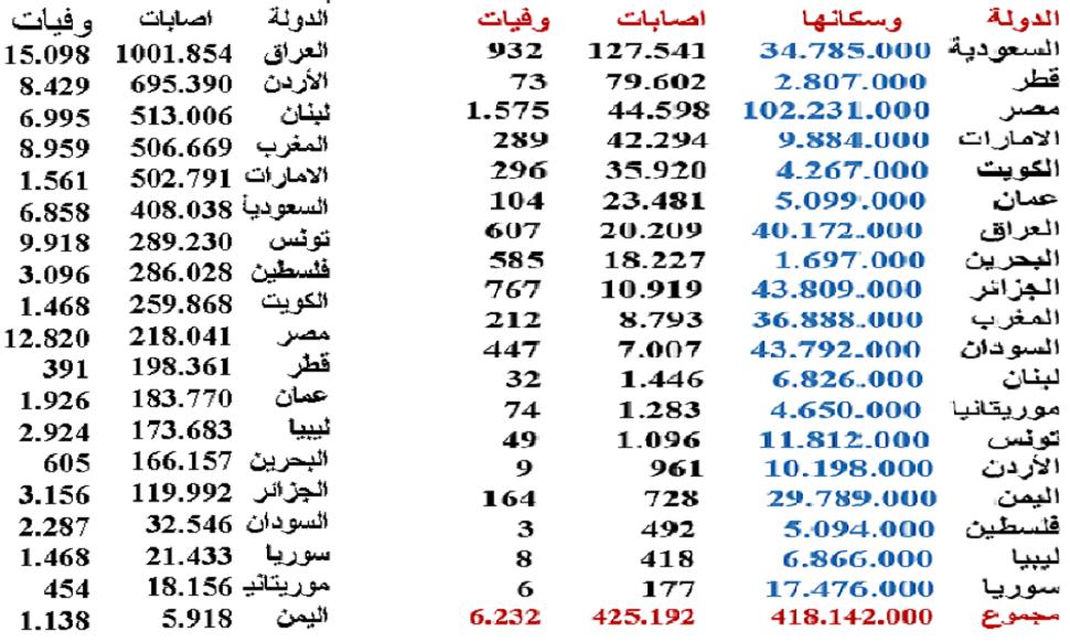 الجدول الى اليمين كما كان الوضع في 21 ابريل 2020 بالدول العربية، والى اليسار كما هو اليوم