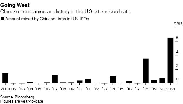 الشركات الصينية في البورصات الأميركية