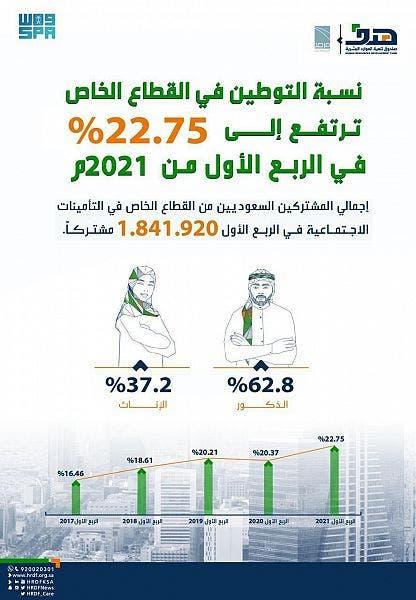نسبة التوطين بالقطاع الخاص