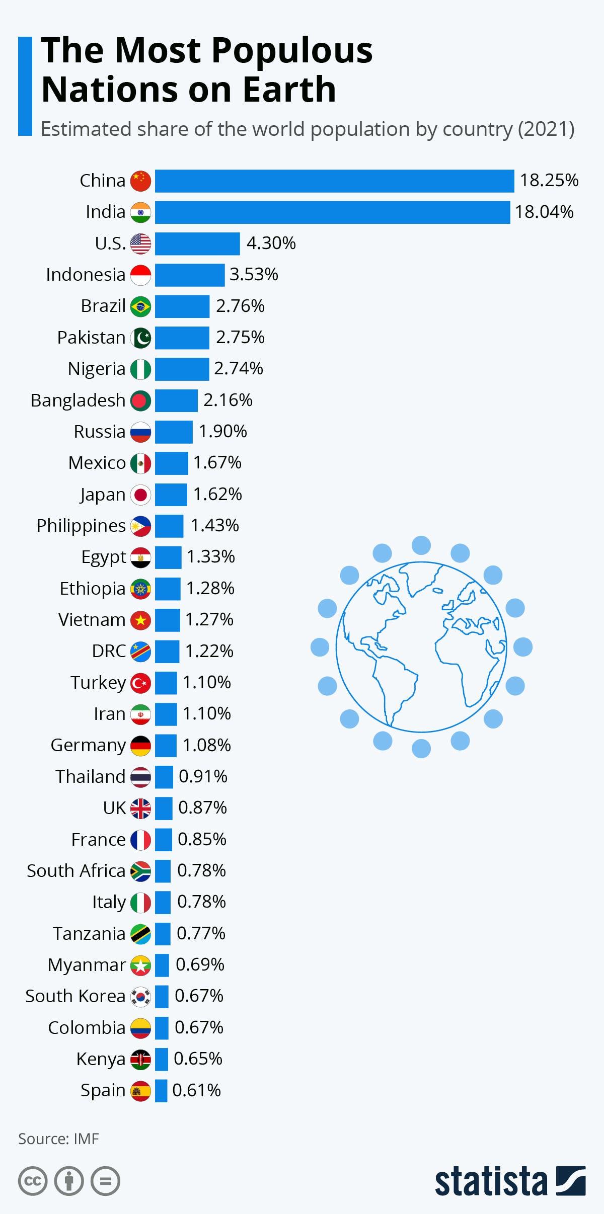 جنسيات يمثلون نصف البشرية