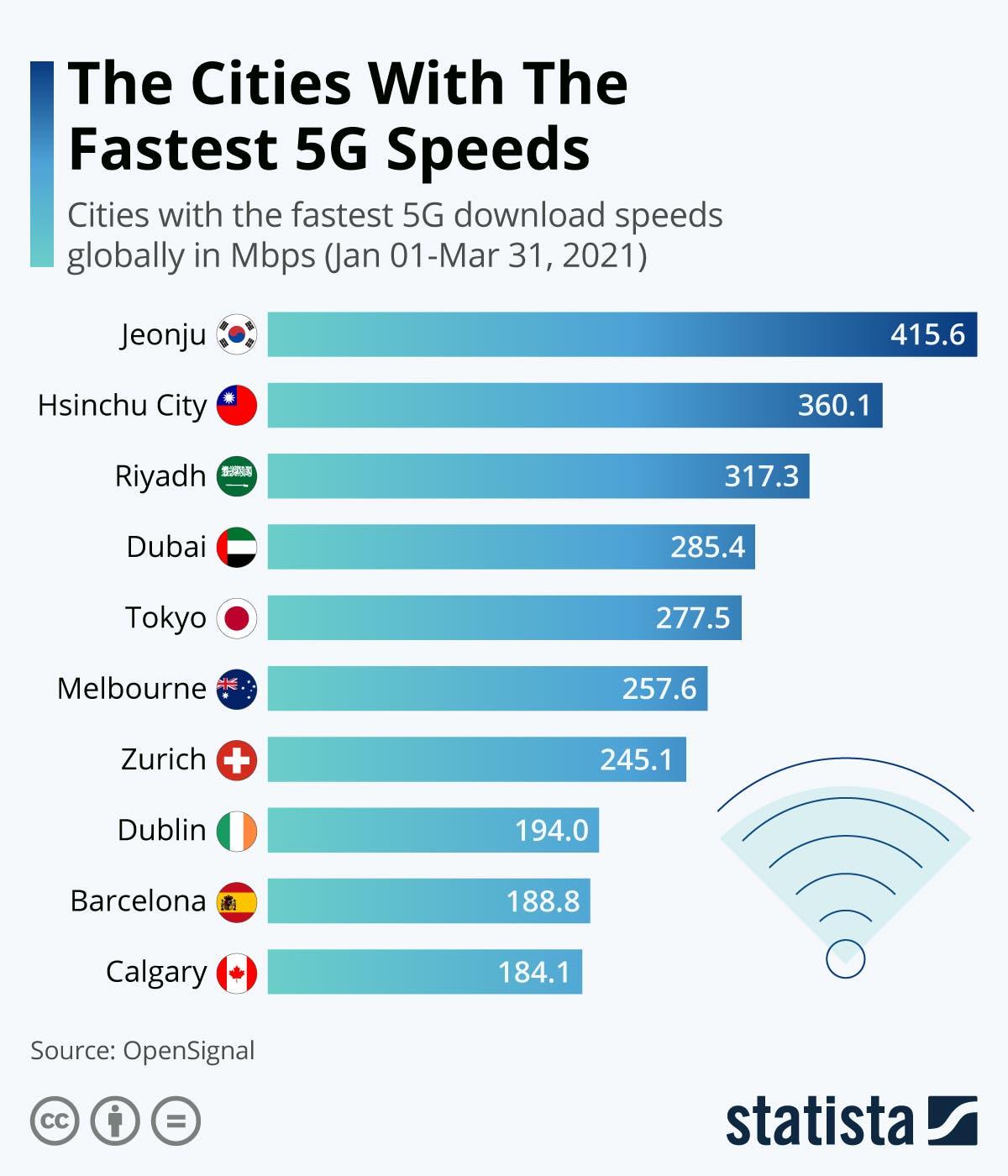 أسرع إنترنت