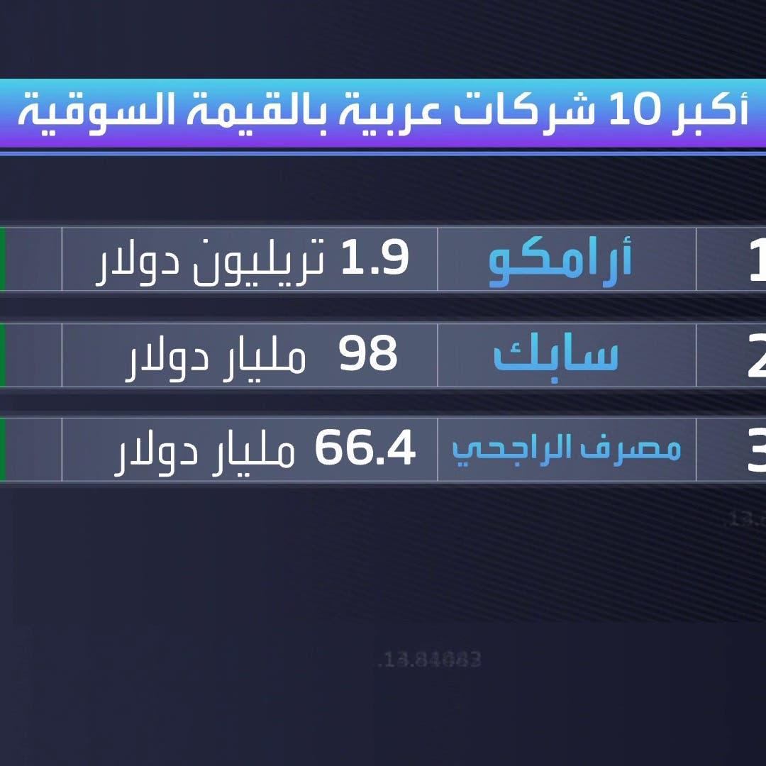أكبر 10 شركات عربية بالقيمة السوقية