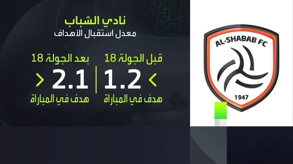 منذ رباعية النصر.. والشباب يتراجع