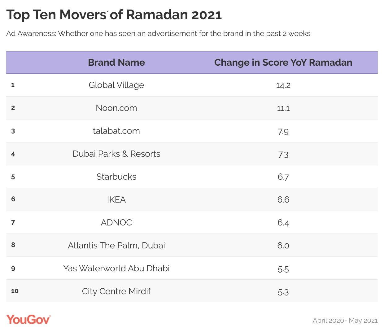 Top Ten movers of Ramadan 2021. (Image: YouGov)