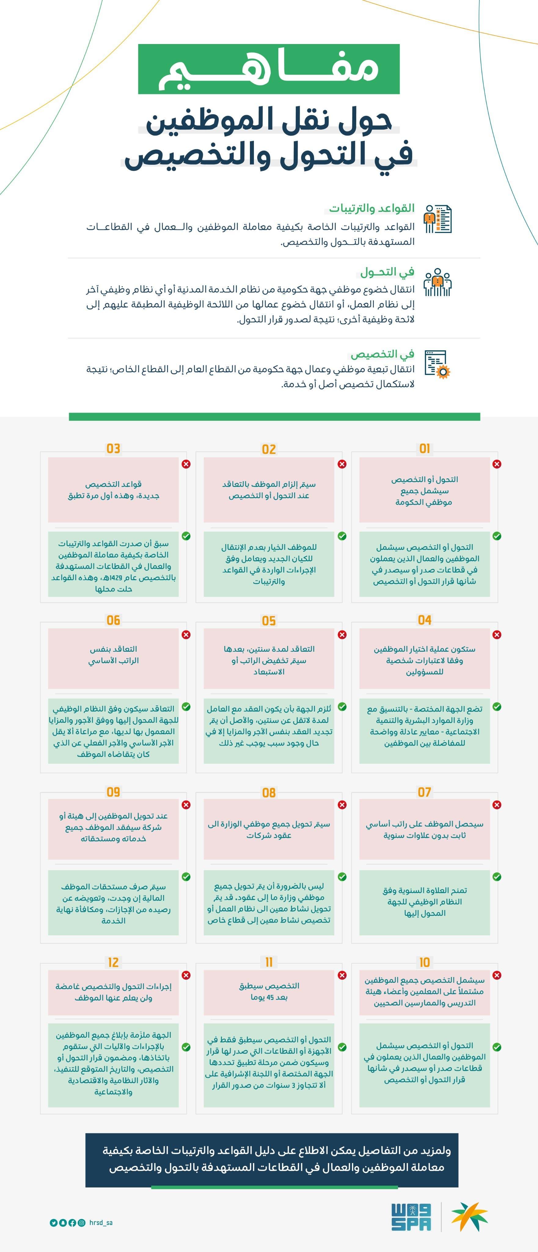 قواعد التحول الوظيفي ضمن برنامج التخصيص