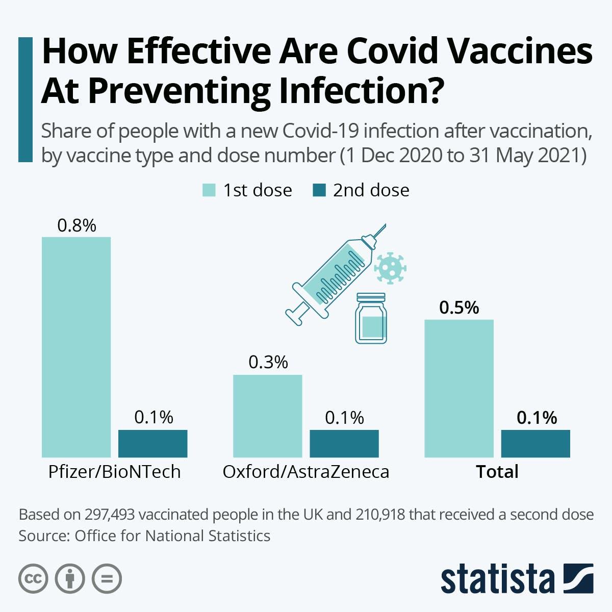 فعالية اللقاحات المصدر Statista