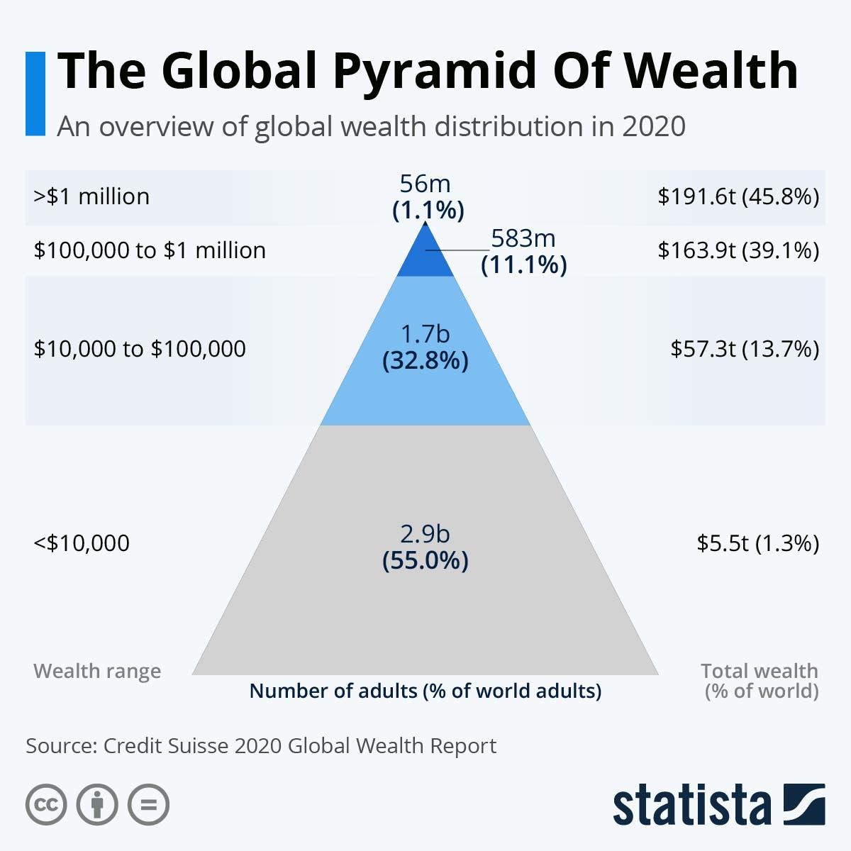 هرم الثروة
