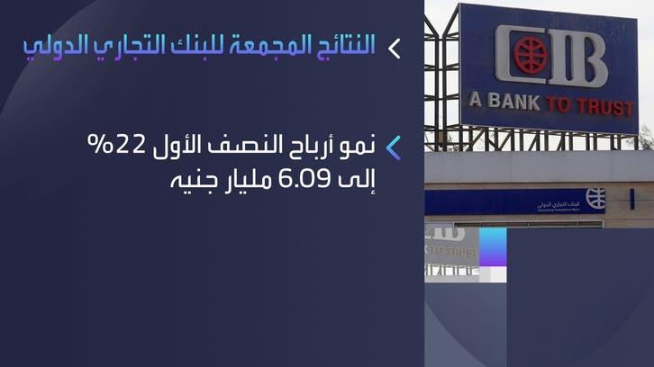 مصر.. أرباح البنك التجاري الدولي تنمو 22% في النصف الأول