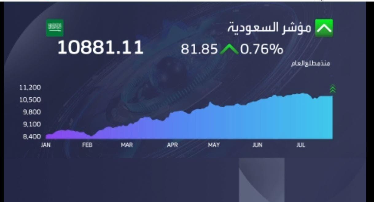 إغلاق سوق الأسهم السعودية