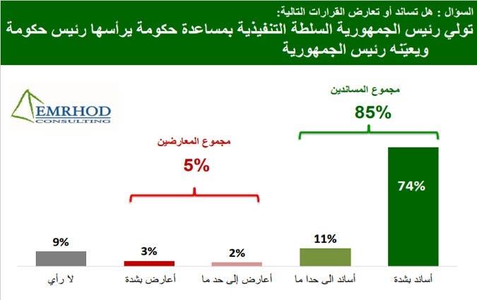 نتائج استطلاع الرأي حول قرارات قيس سعيد