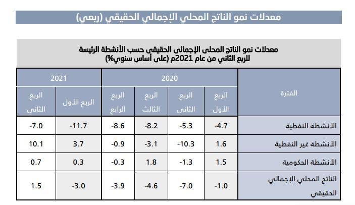 التقديرات السريعة الصادرة من الهيئة العامة للإحصاء حول نمو الاقتصاد السعودي
