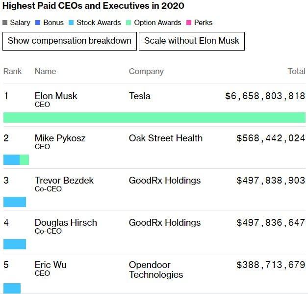 أعلى المديرين التنفيذيين عالمياً