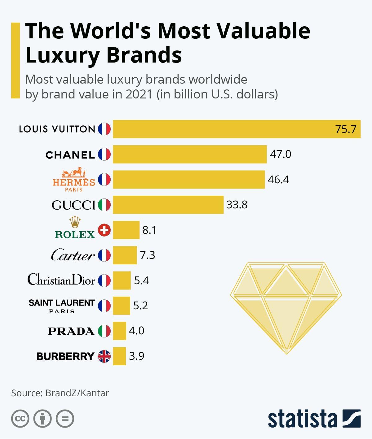 العلامات التجارية الفاخرة الأكثر قيمة