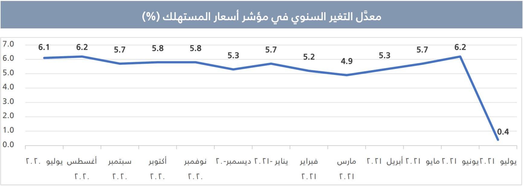 التضخم في السعودية شهر يوليو