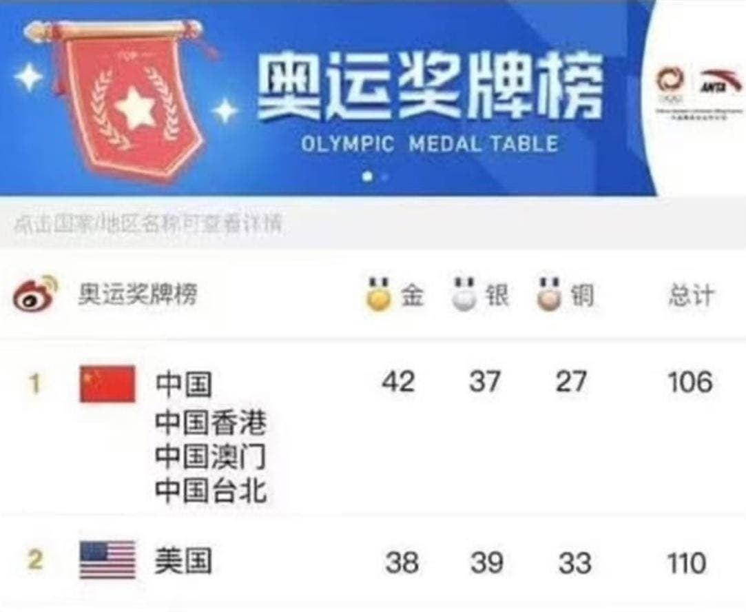 اعلام قهرمانی چین در المپیک توکیو توسط تلویزیون ملی این کشور