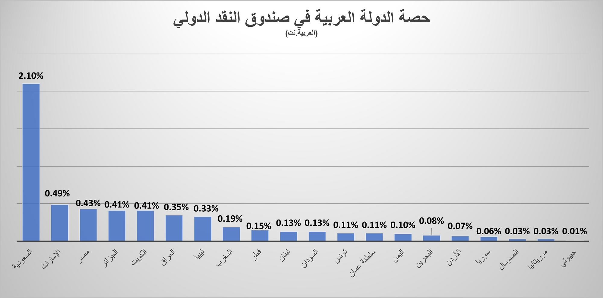 حصة الدول العربية في صندوق النقد الدولي