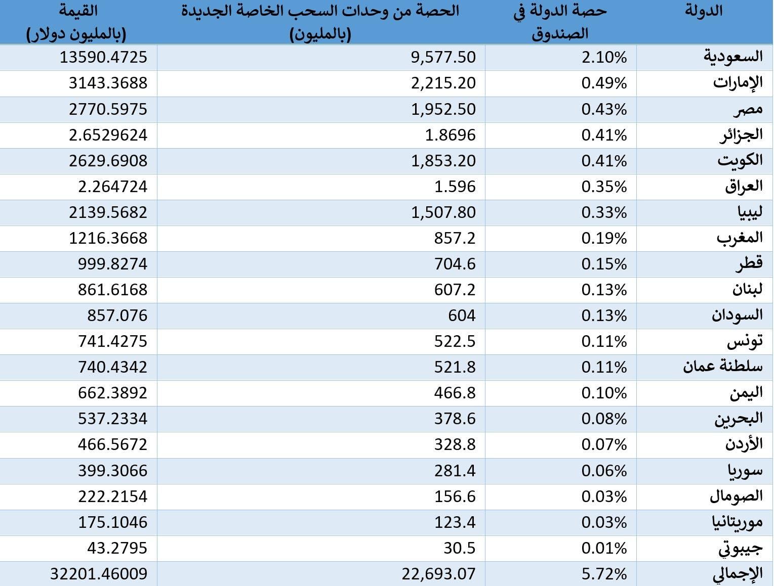 حصة الدول العربية في وحدات السحب الخاصة وقيمتها