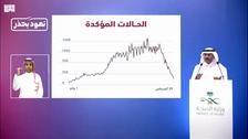 Saudi Arabia moving in right direction amid decline in COVID-19 cases: Spokesperson