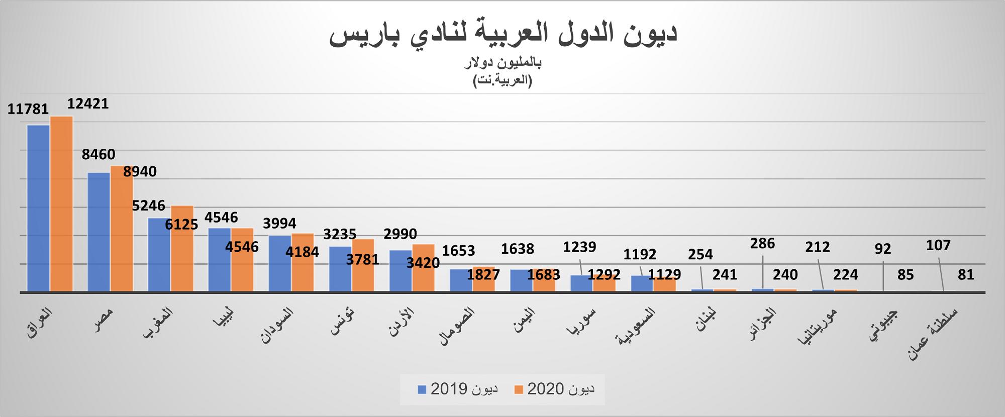 ديون الدول العربية لنادي باريس