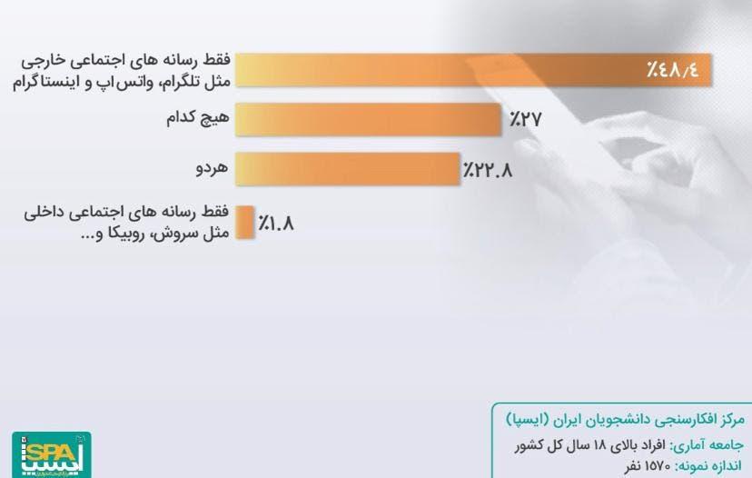 نتایج آخرین نظرسنجی درباره شبکههای اجتماعی در ایران
