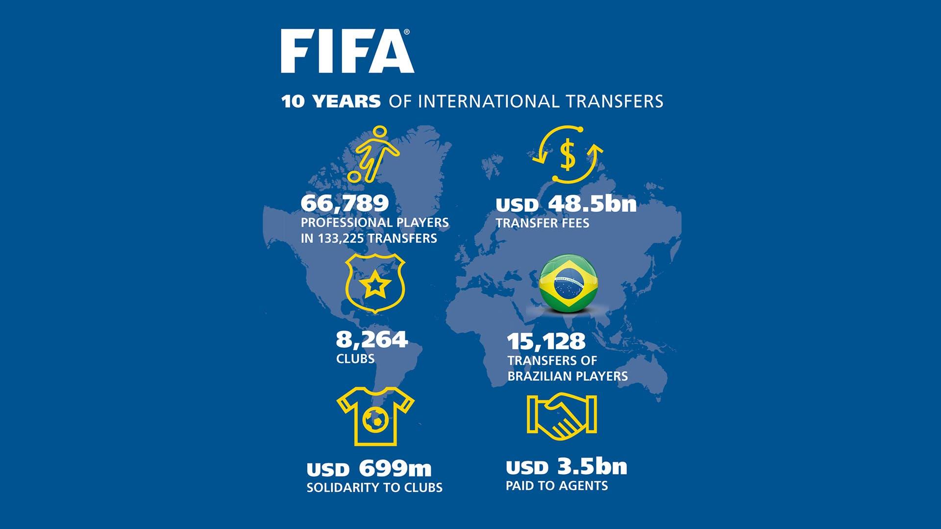 Ten years international transfers infographic (Image: FIFA)