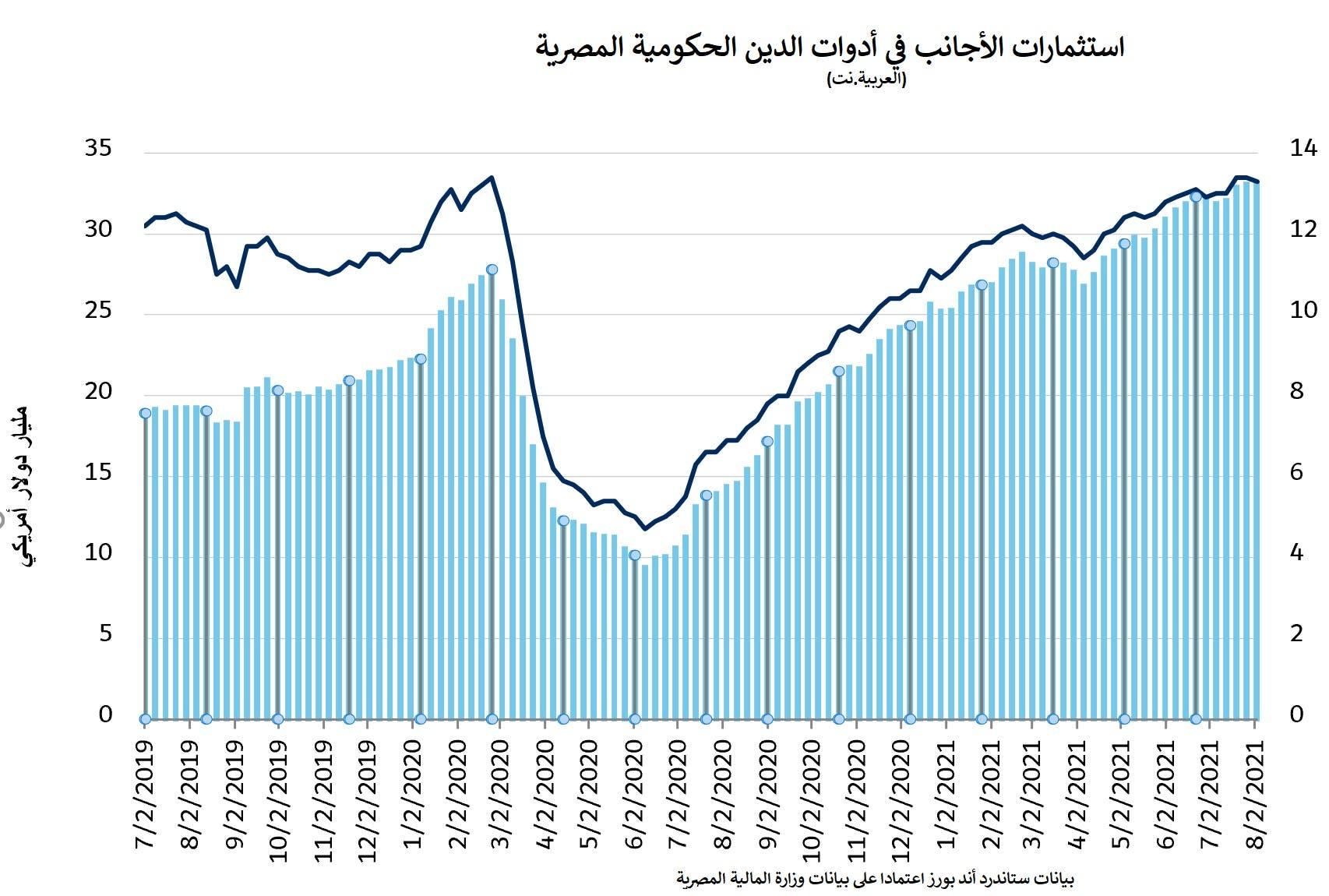 استثمارات الأجانب في أدوات الدين الحكومية المصرية