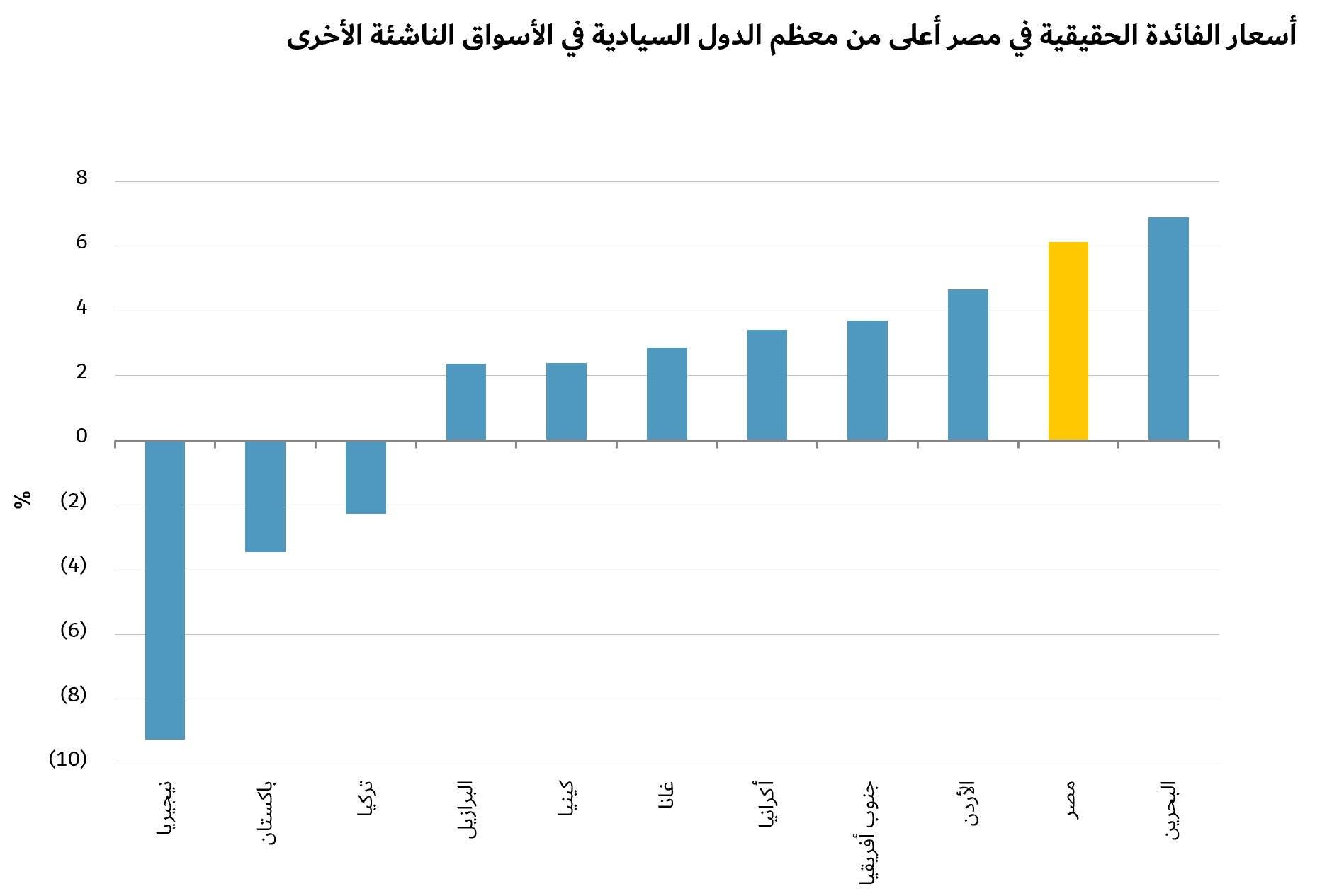 أسعار الفائدة الحقيقية في مصر