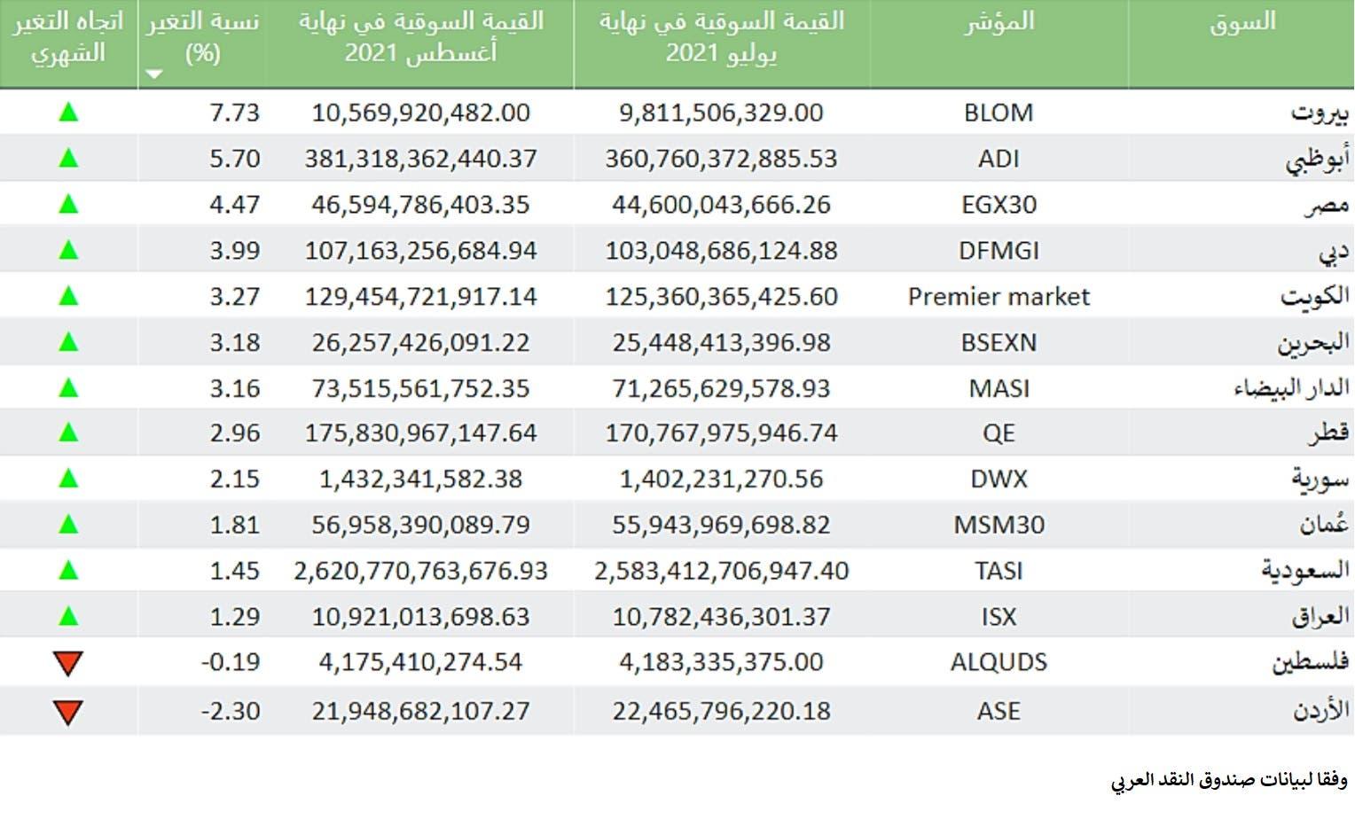 القيمة السوقية للبورصات العربية في أغسطس 2021