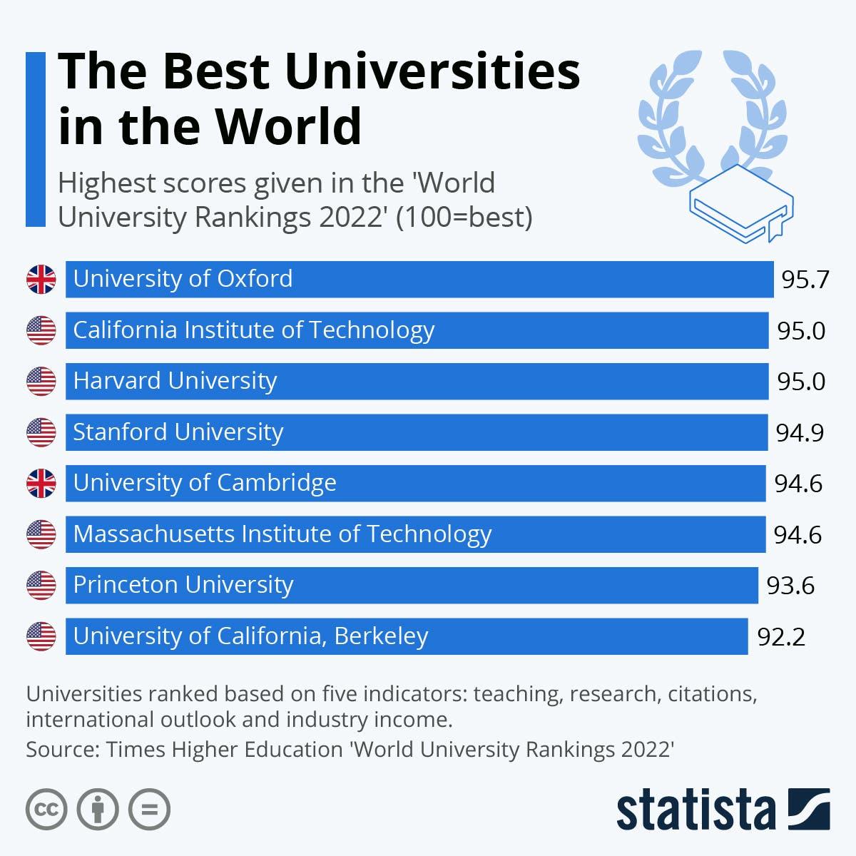ترتيب الجامعات
